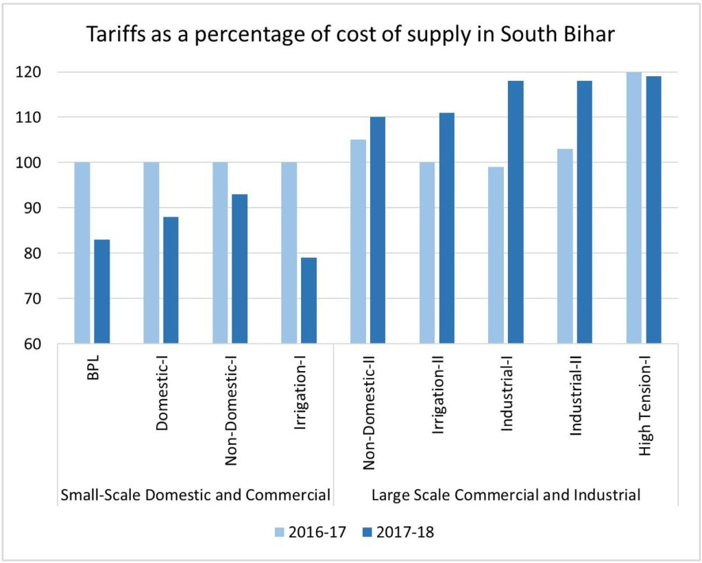 This chart of the South Bihar Power Distribution Company's tariffs shows the percentage difference between the cost of the supply of power and the cost charged to various different categories of consumer in FY16-17 and FY17-18. Tariffs for the current fiscal year create a large gap between smaller consumers (on the left) and larger industrial clients (on the right). Source: Bihar Electricity Regulatory Commission's FY17-18 Tariff Order for the South Bihar Power Distribution Company. Graphic compiled by CSIS Wadhwani Chair staff.